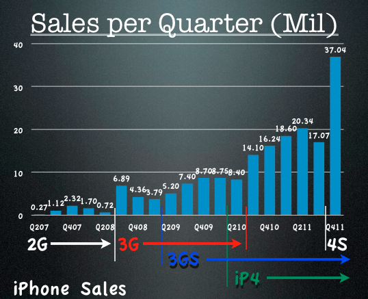 Apple Latest Quarterly Numbers - Jan 2012