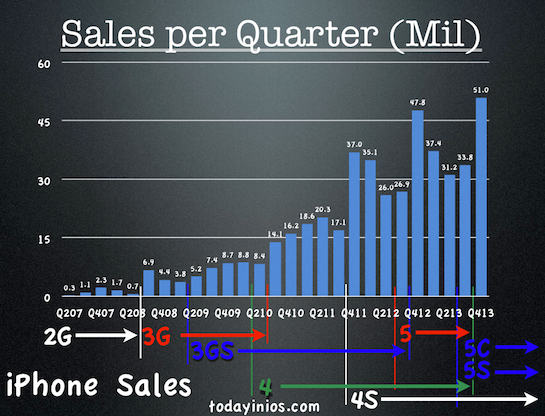 Apple Q4 2013 Quarterly Report