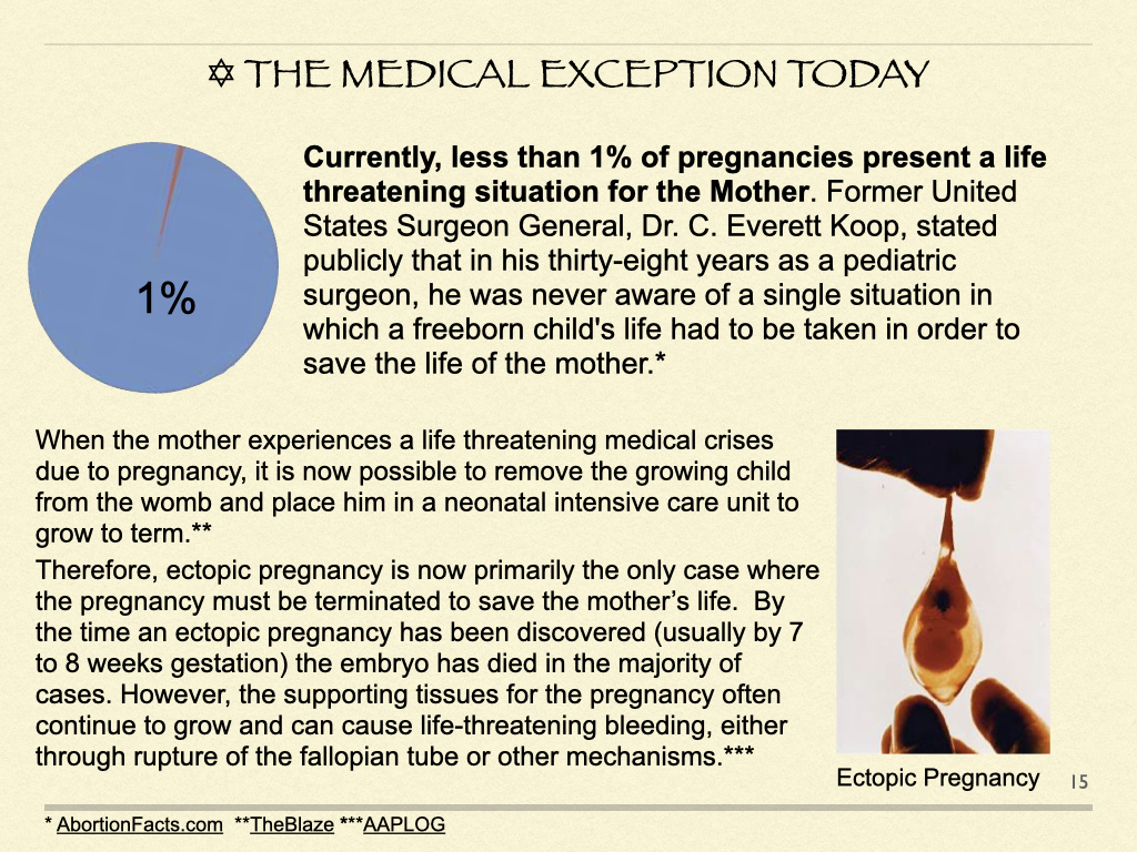 The Medical Exception Today