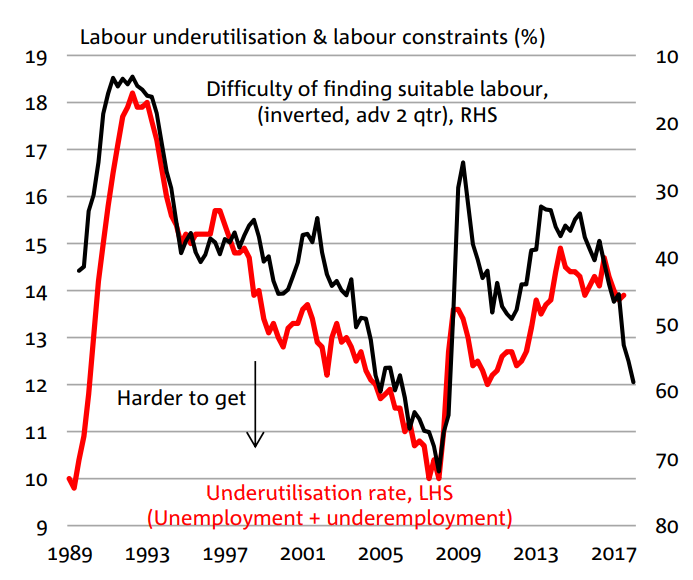 Labour under utilisation and labour constraints