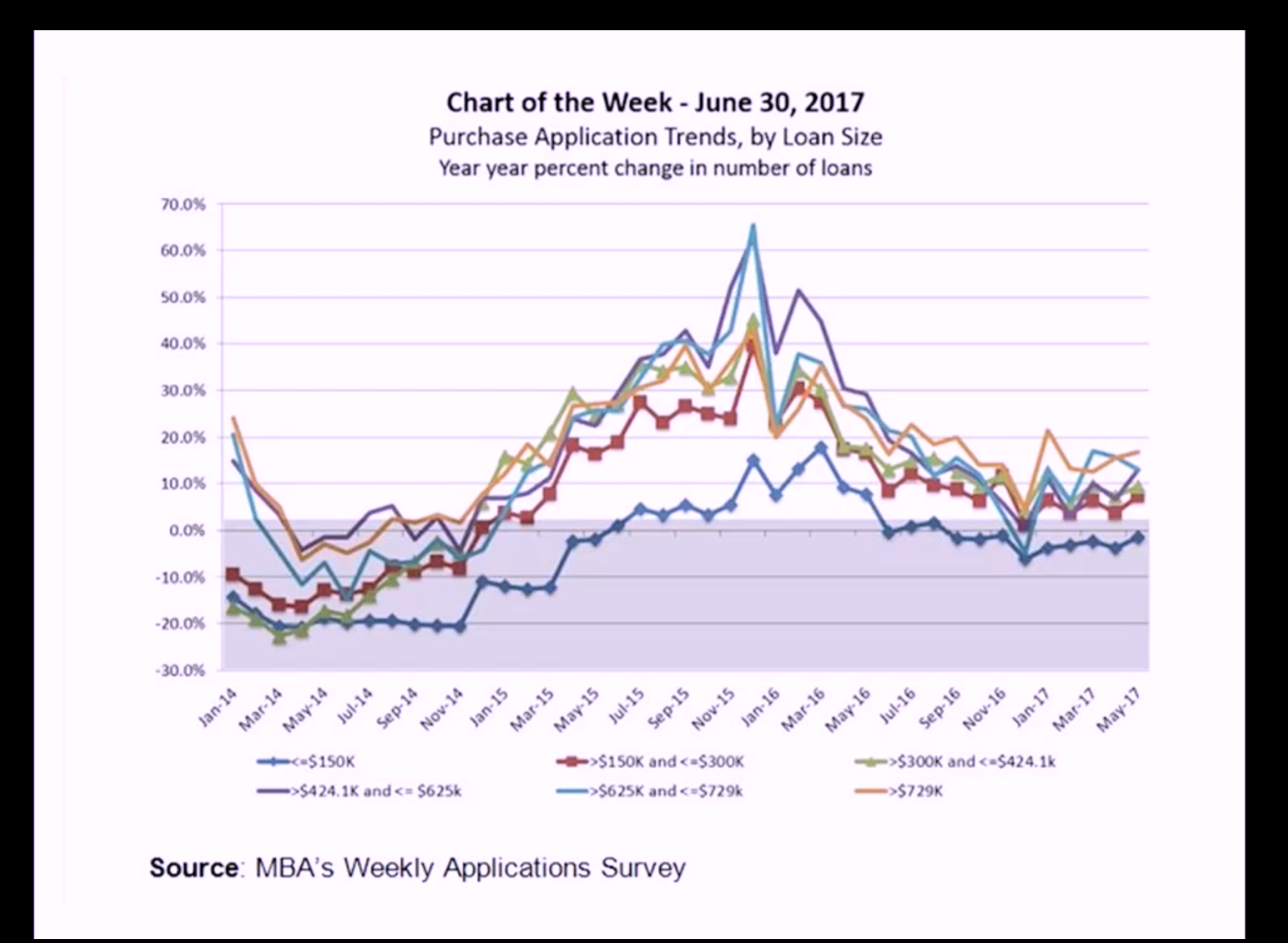 Artwork for July-11-2017-Learn About Current Purchase Application Trends ….