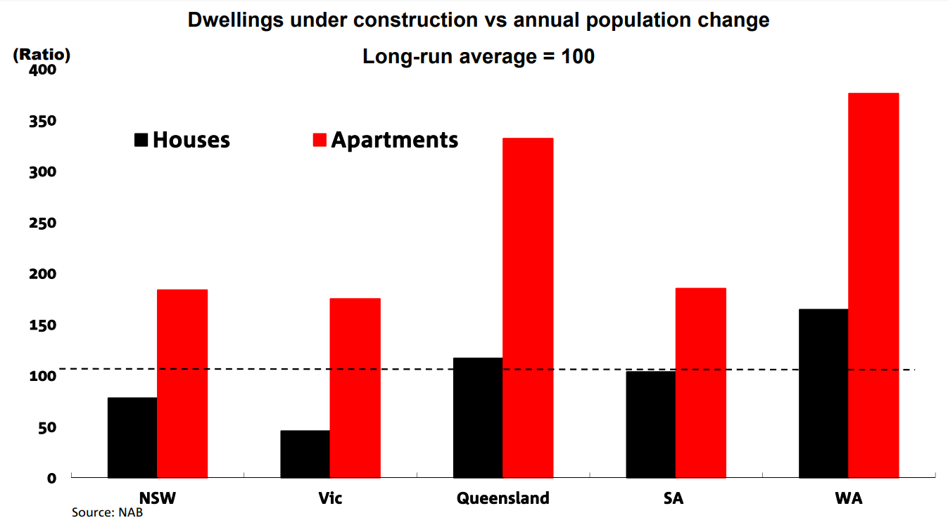 Dwellings under construction v annual population change