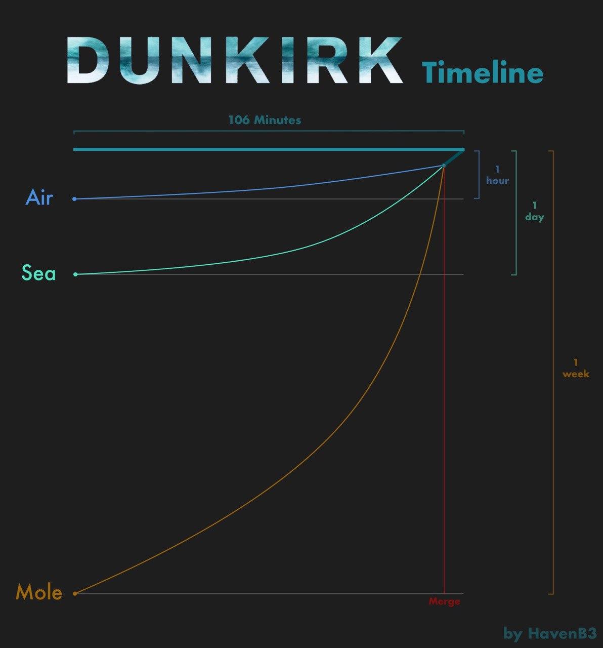 Dunkirk Timeline