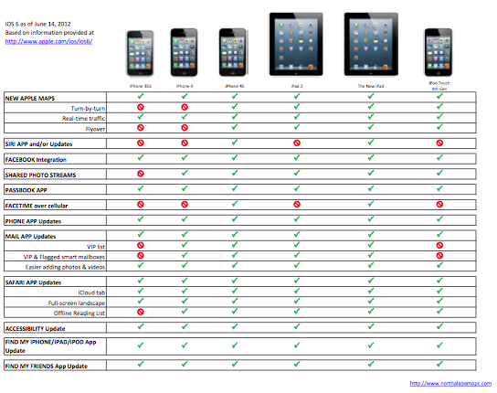 iPhone 4 and 3GS when it comes to iOS 6 - A lot less soup for you.