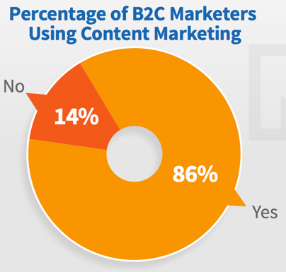 Content Marketing Podcast 201: Insights from the 2017 B2C Content Marketing Study