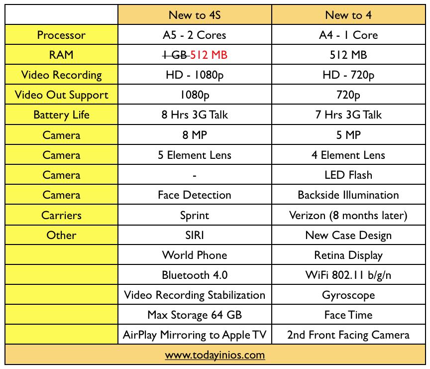 Iphone 4 cdma diagram iphone 4 screw guide elsavadorla for Iphone 4 screw template