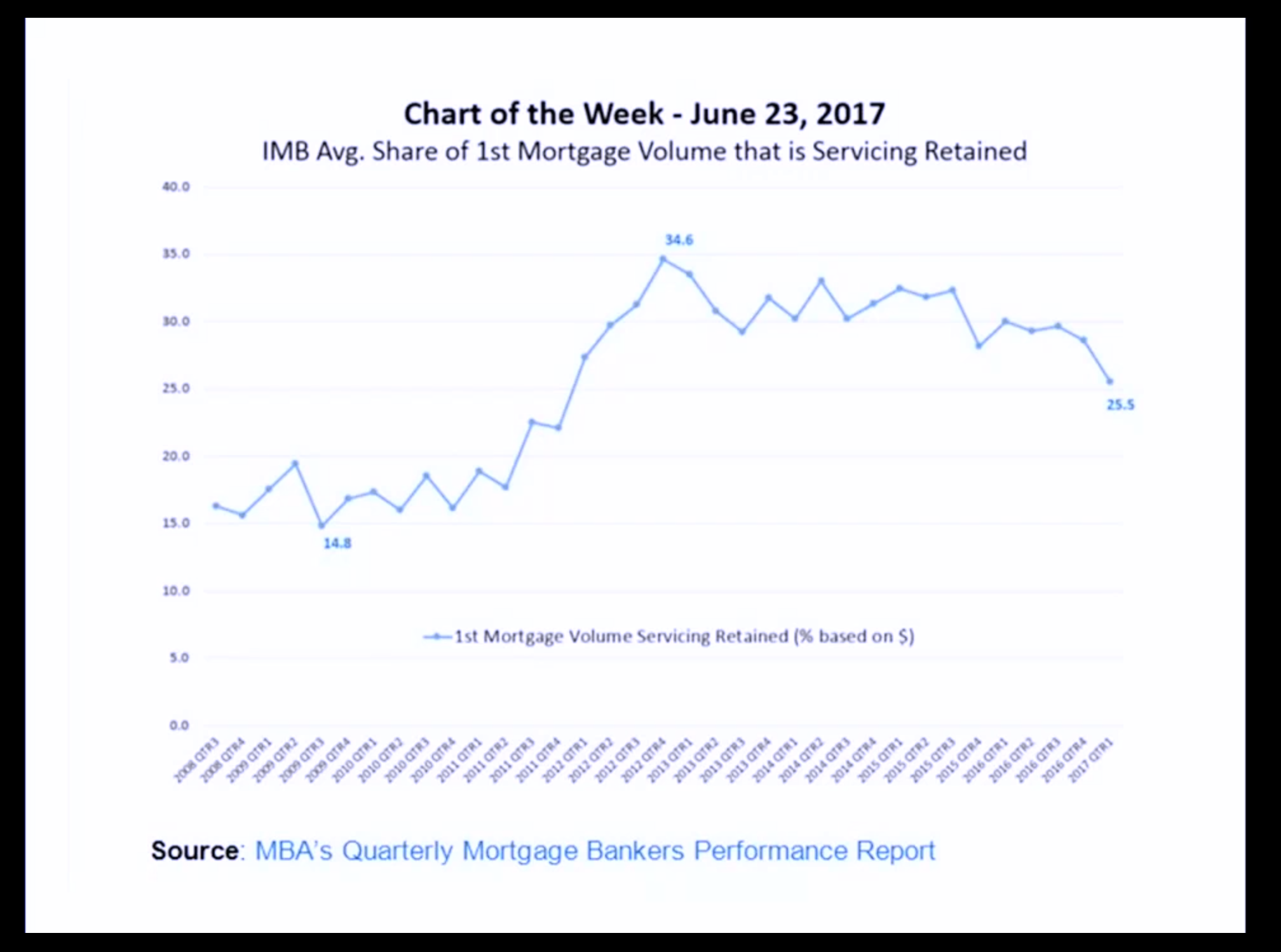 Artwork for August-3-2017-LOOK HERE. 1st Mortgage Volume Servicing Retained