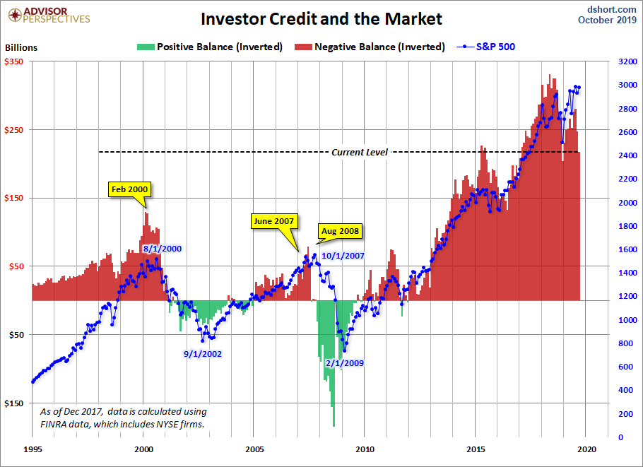 Investor Credit and the market