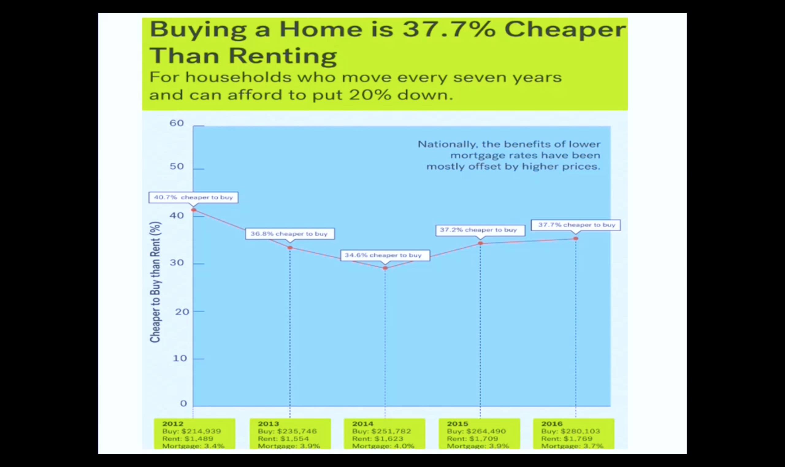 Artwork for Dec-8-2016- WOW! It is 37 7% Cheaper to OWN a HOME Than RENT Nationally2