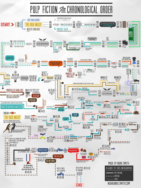 Tarantino infographic