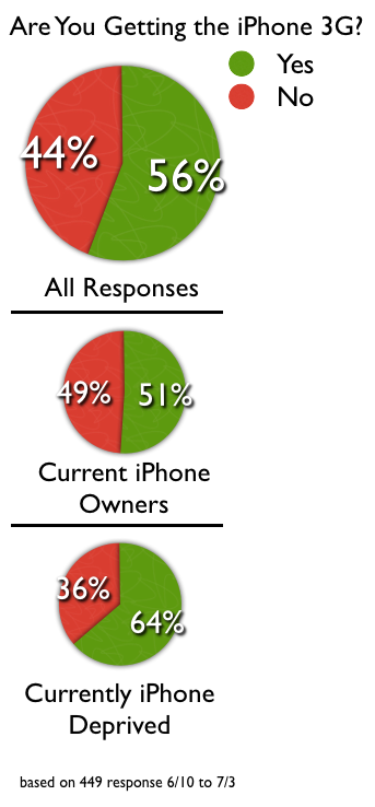 Survey Results on - Are you Getting the new iPhone 3G