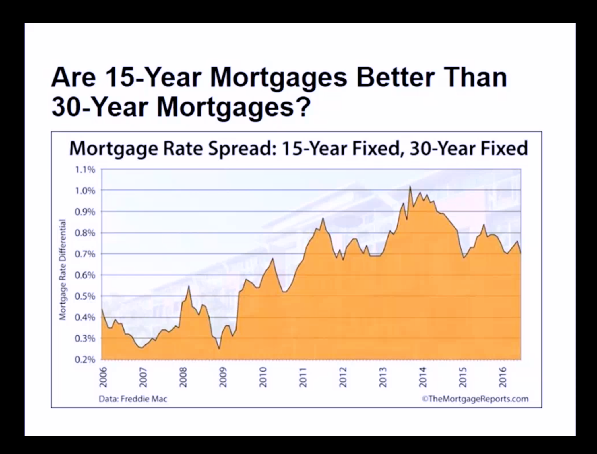 Artwork for July-24-2017-How Much Better Can a 15 yr. Mortgage be over a 30 yr. Mortgage
