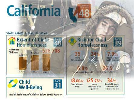 "If ""The Economy is Recovering"" Why Is There a Surge in Homeless Children?"
