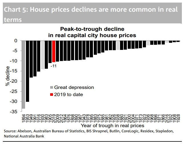 House prices declines are more common in real terms