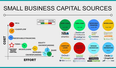 Small Business Capital Sources