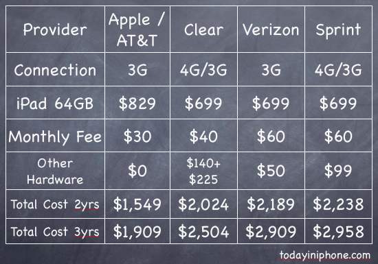 iPad Total Cost of Ownership - ATT vs Sprint vs Verizon vs Clear