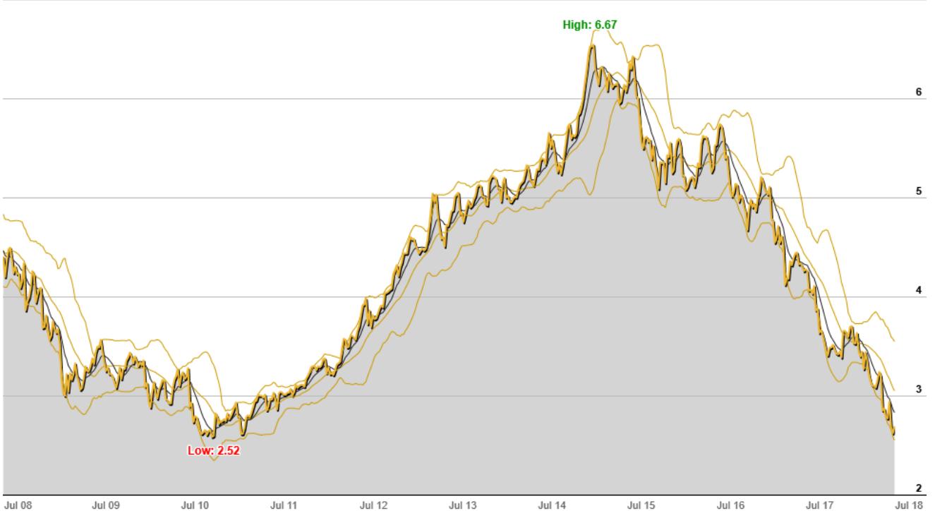 Telstra Share Price