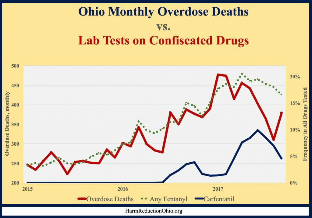 Fentanyl increases parallel fatalities