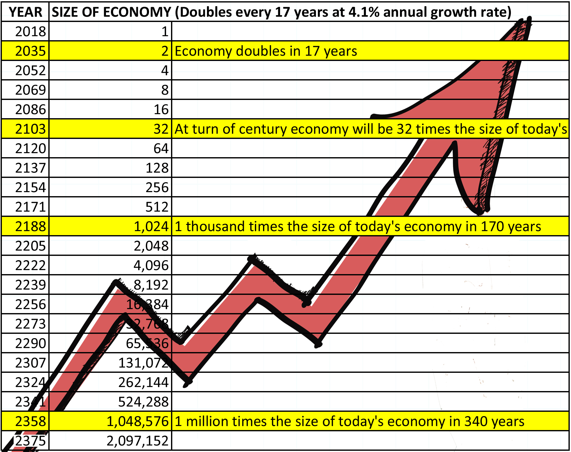 Spreadsheet showing 4.1% annual GDP growth