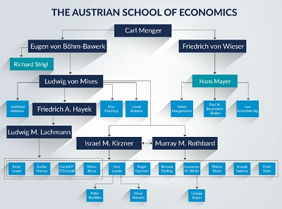 The Importance of Economic Freedom