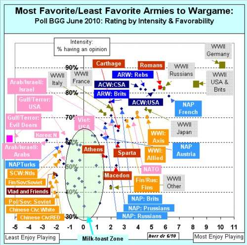 Favorite/Least Favorite Armies to Game