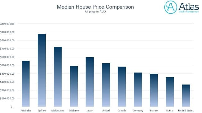 median house price comparison