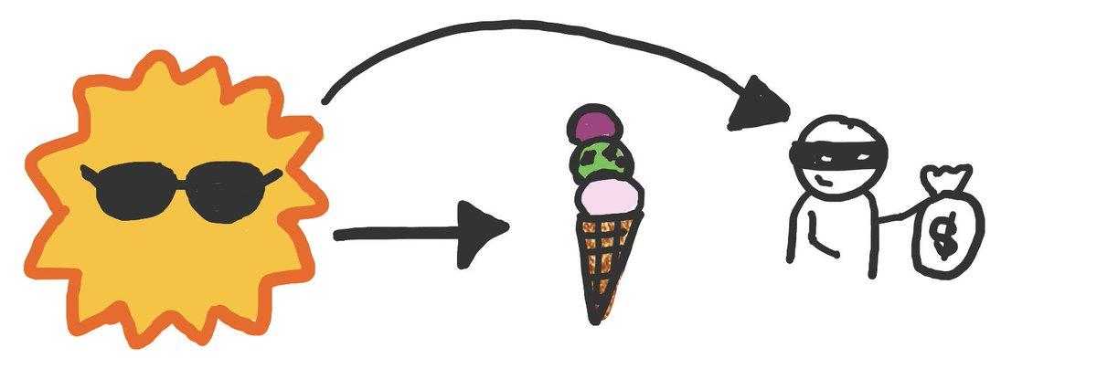 ice cream, summer, crime DAG