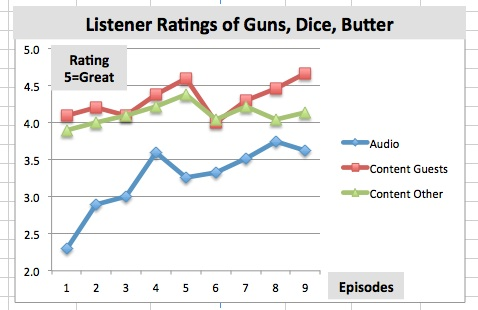 Listener Ratings Thru Episode 9 and Dec 6 2012