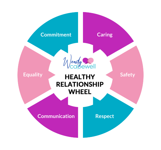 Relationship Wheel