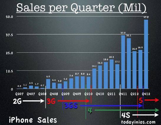 Apple Q4 2012 Quarterly Report