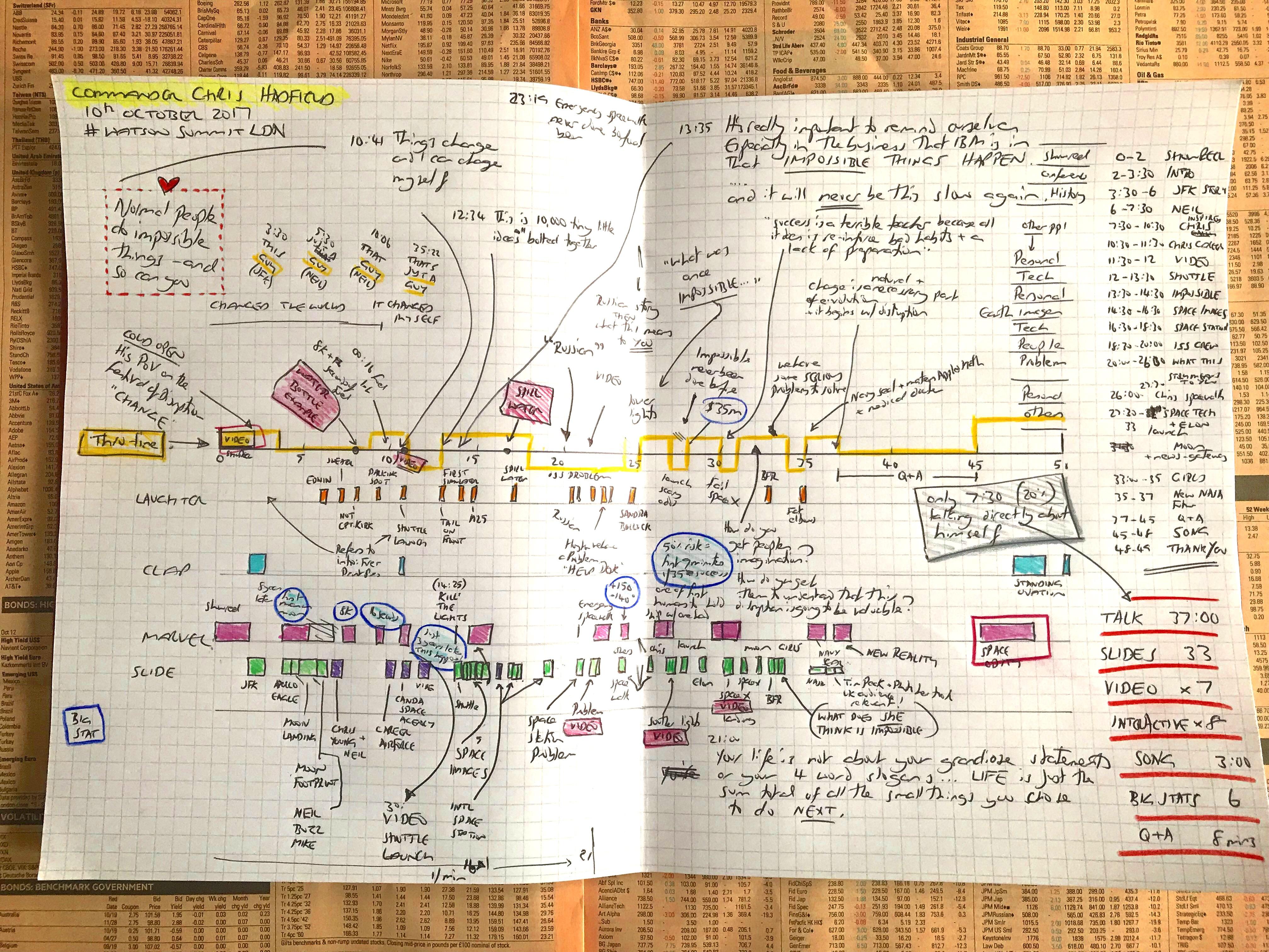 THINK Chris Hadfield IBM Jeremy's notes