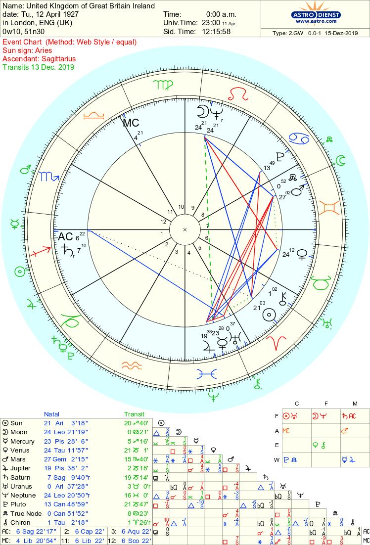 U.K chart