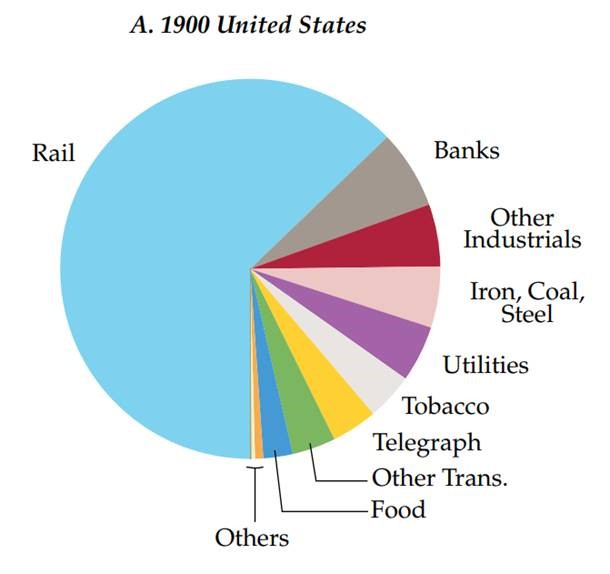 1900 United States Chart