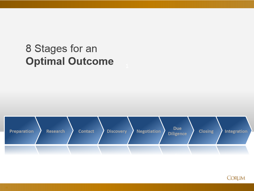 8 Stages for an Optimal Outcome: Due Diligence and Closing