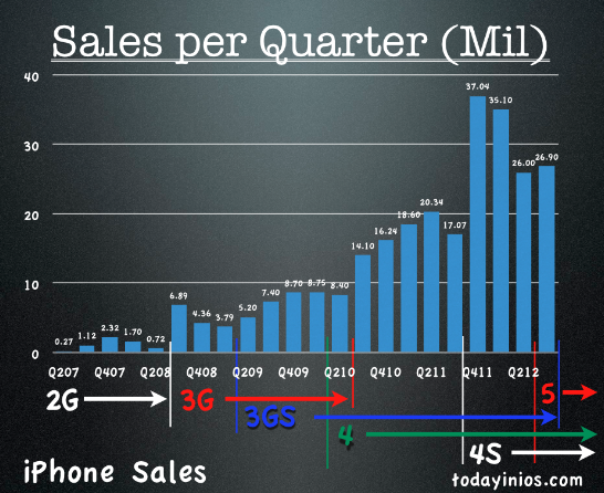 Apple Q3 2012 Quarterly Report