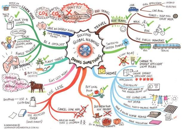 Mind Map (traditional pen and paper style)