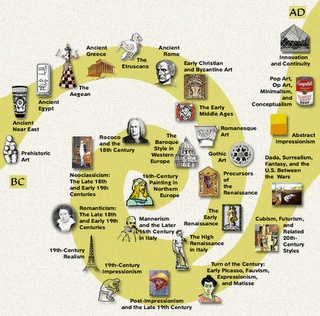Art History Movements