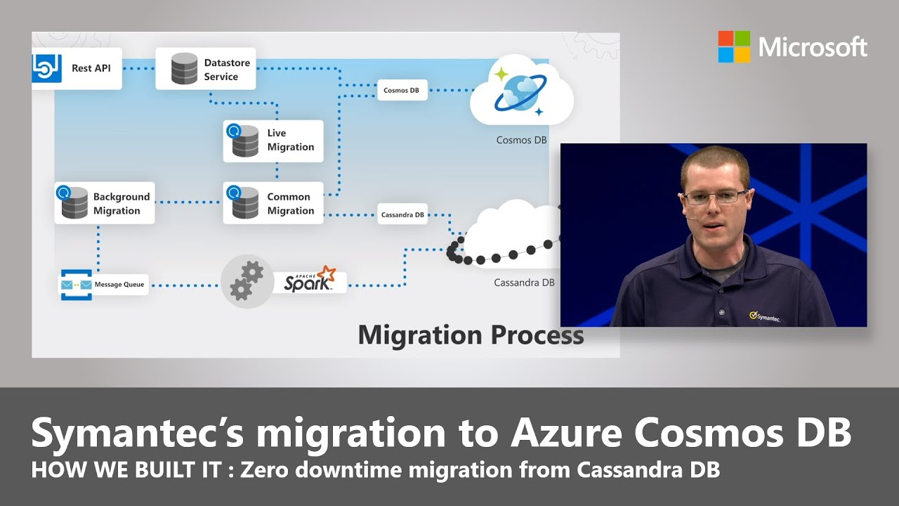 Artwork for Symantec's zero downtime migration to Azure Cosmos DB for its threat management services