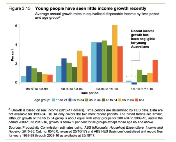 Young people have seen little income growth