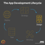 Artwork for 20: App Development Lifecycle Series - Design