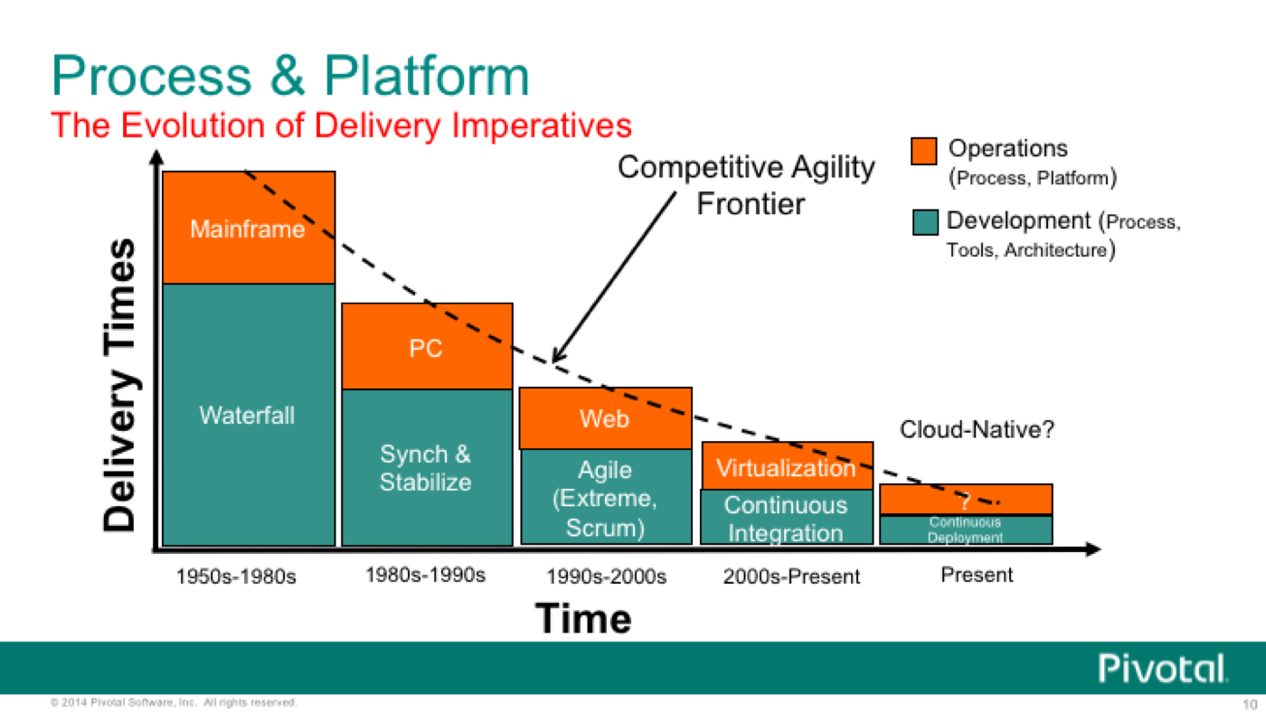 Surfing the Agility Frontier - Continuous Delivery and Pivotal Cloud Foundry