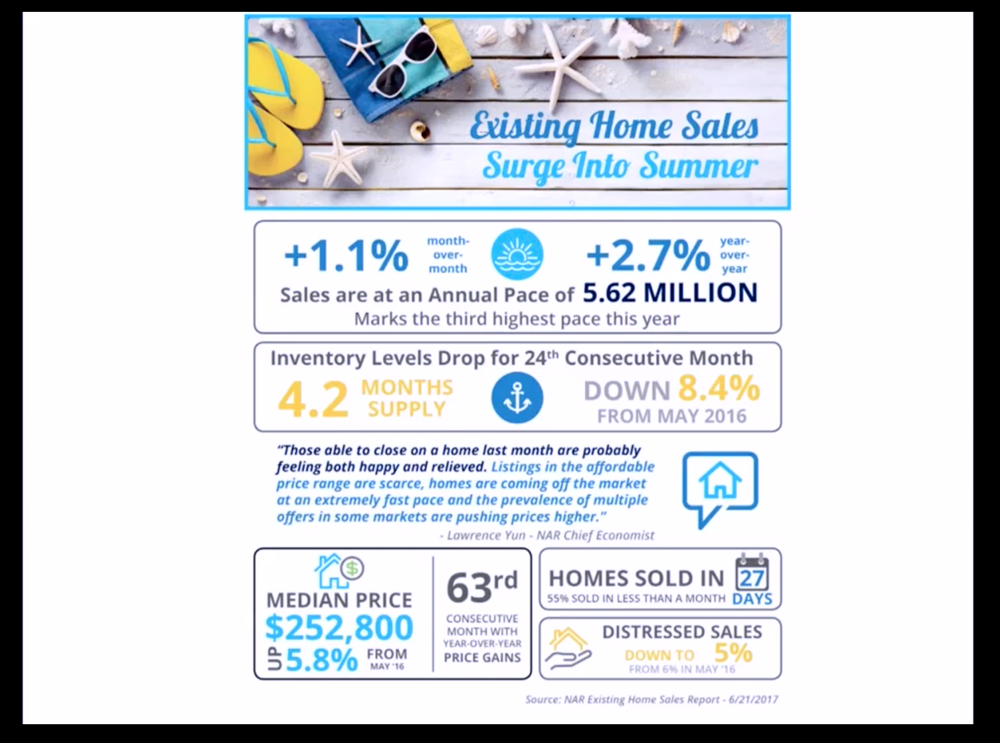 Artwork for June-12-2017-WOW Existing HOME SALES Surge into SUMMER!!