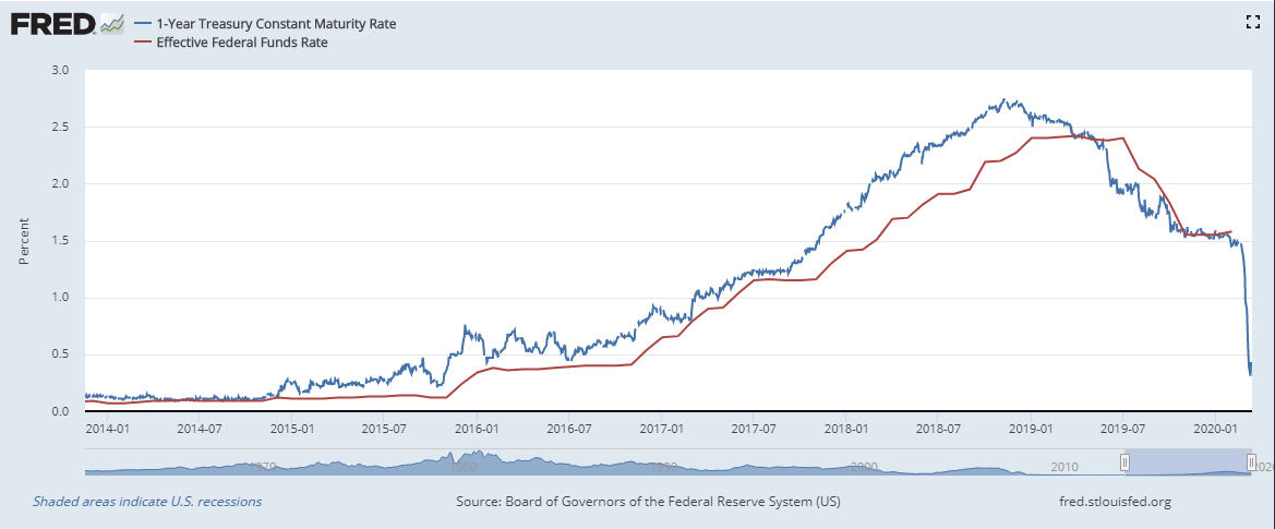 fed funds follows 1 year treasury rate