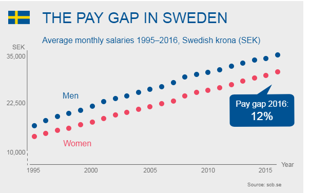 Gender pay gap in Sweden