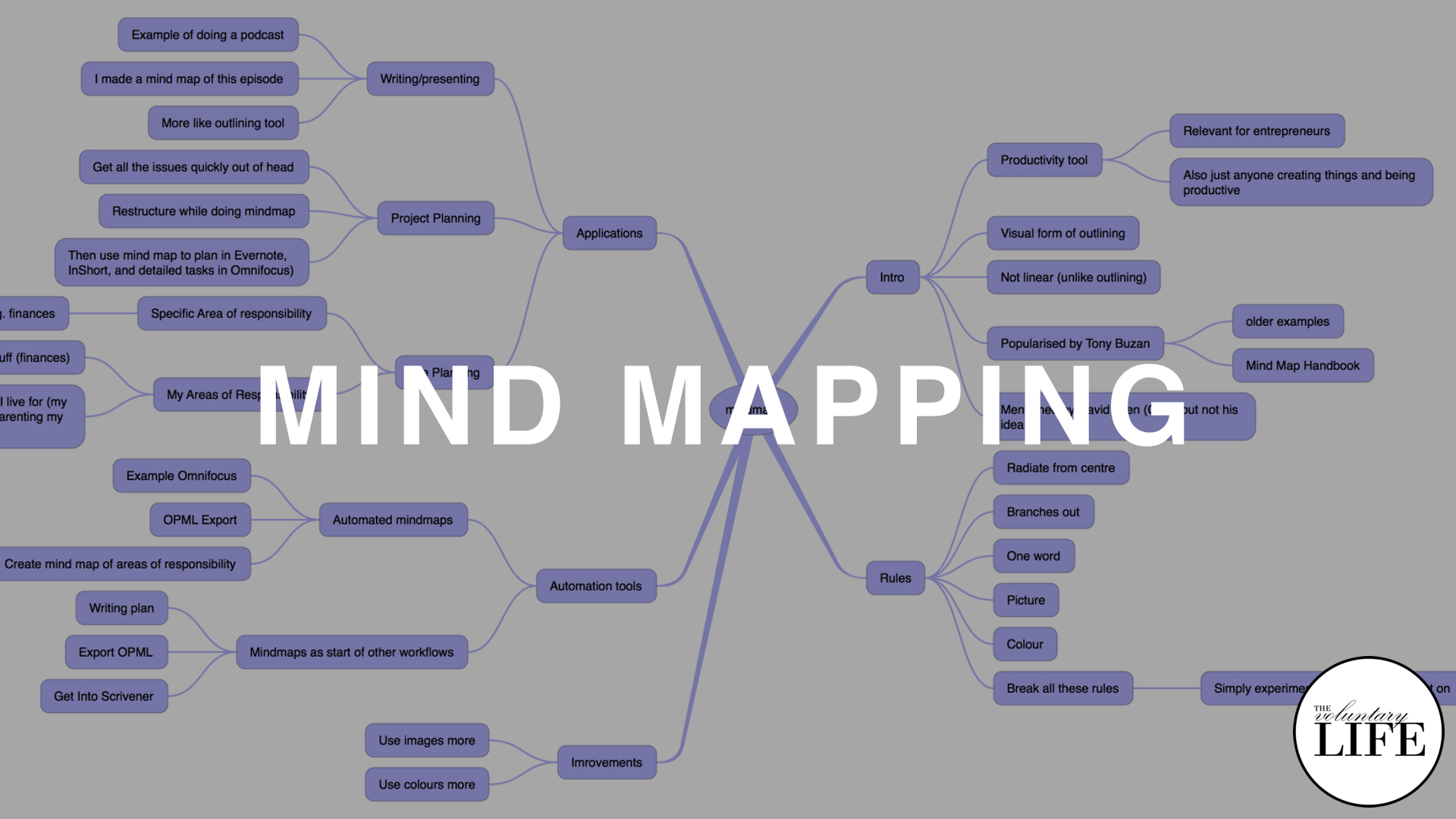 318 Mind Mapping