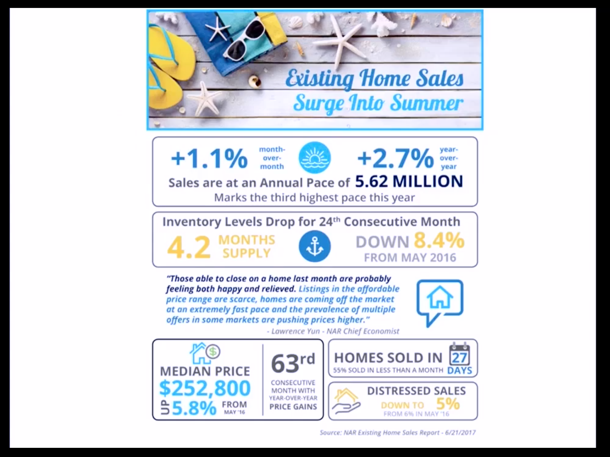 Artwork for August-7-2017-WOW! Existing HOME SALES Surge into SUMMER