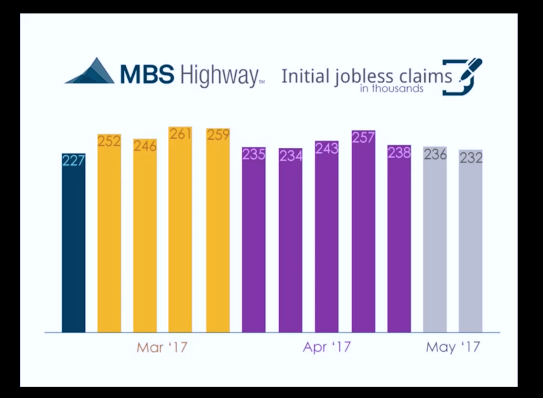 Artwork for May-26-2017-FIND OUT HERE – Initial Jobless Claims