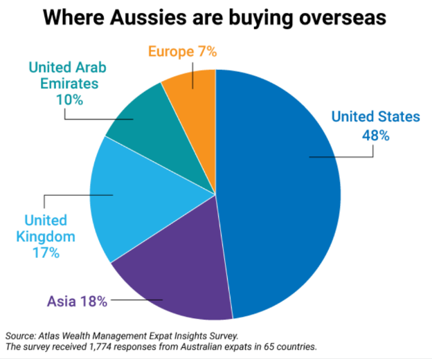 where aussies are buying property overseas