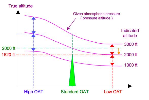 Temperature effect on altitude
