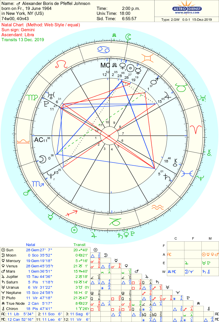 Johnson chart